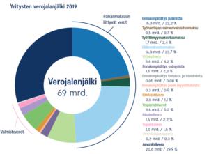 Suuri veroselvitys 2021, graafinen kuva